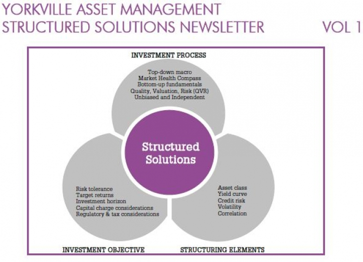First Edition of Yorkville's Structured Solutions Newsletter